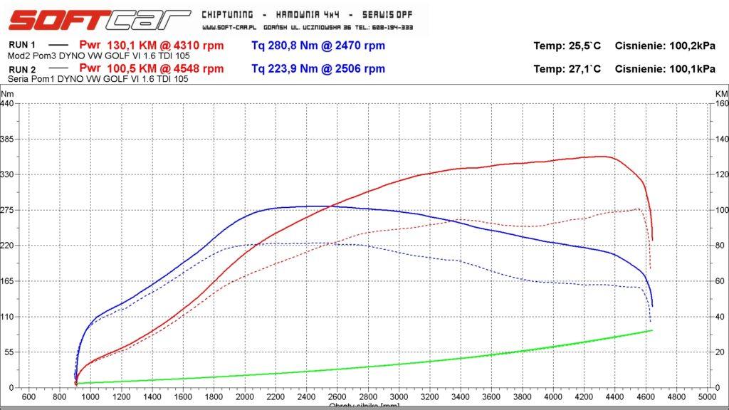 Wykres mocy 1.6 TDI Gdańsk