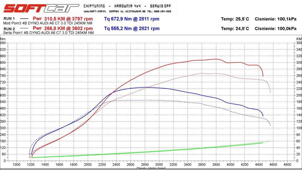 Audi A6 C7 3.0 TDI EDC17CP44