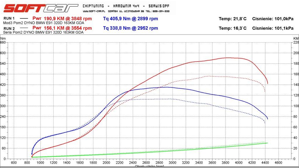Bmw E91 320D chiptuning