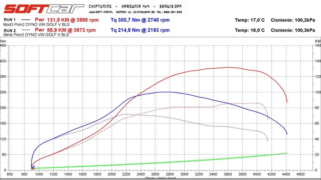 Naprawa braku mocy Golf V BLS