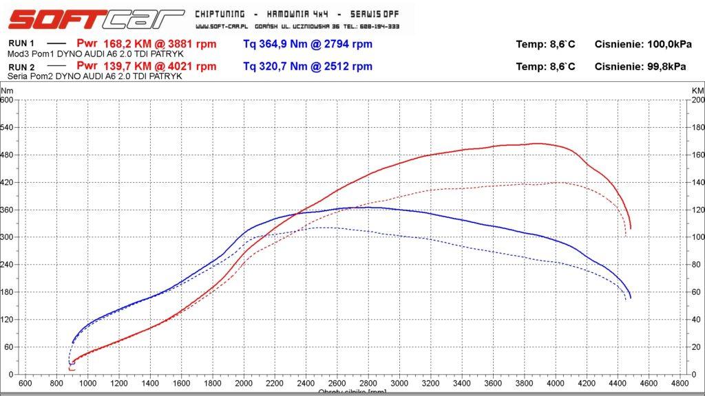 Chip tuning Audi A6 2.0 TDI Gdańsk