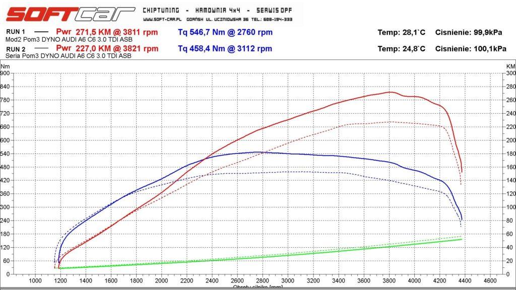 Audi A6 C6 wykres