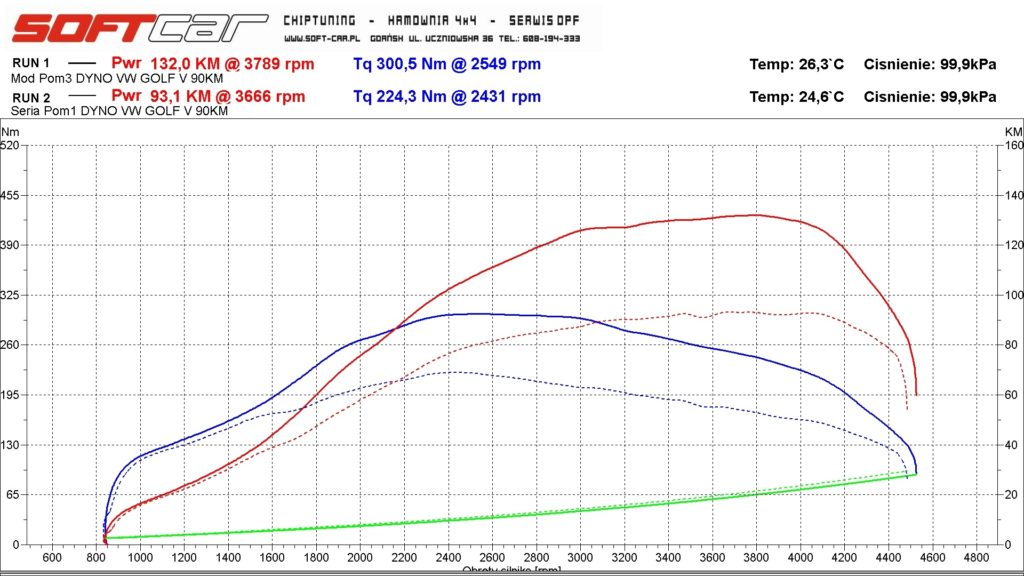 01.08 Golf V BXJ wykres